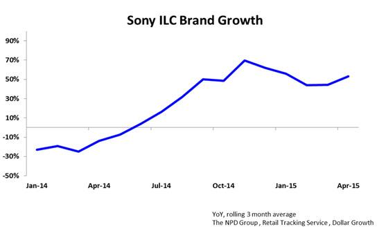 Gráfico mostra as vendas da Sony no mercado das mirrorless