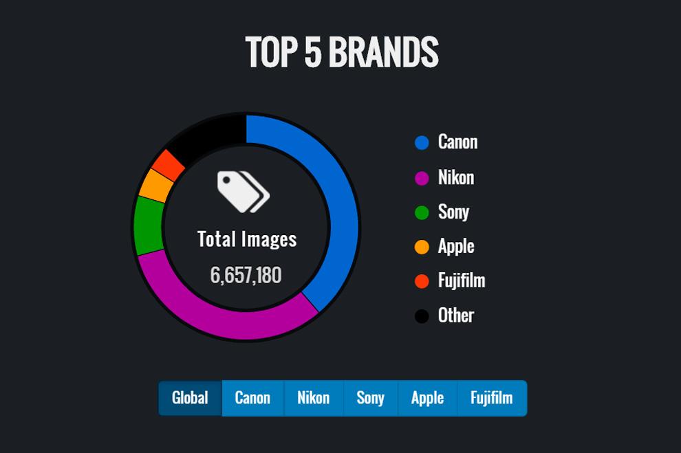 iphoto-5-camera-e-lentes-mais-populares-sites-de-fotografia (6)