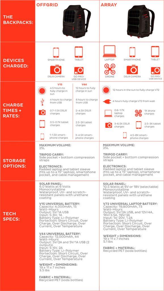 iphoto-mochila-painel-solar-carrega-camera-celular-notebook-8