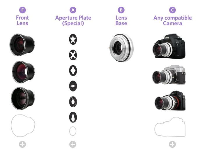 iphoto-3-lente-fixas-neptune-lomography (1)
